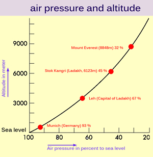Air pressure and altitude